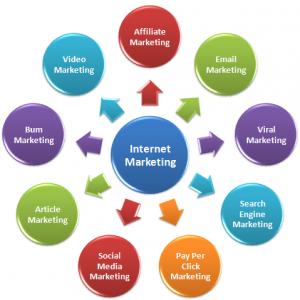 Internet Marketing Company in Coimbatore
