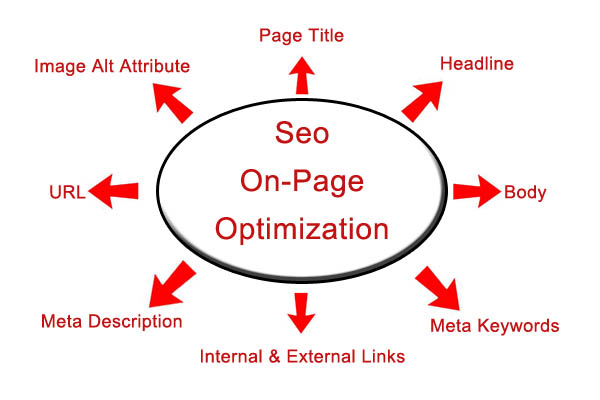Top on page SEO techniques for better ranking in 2017