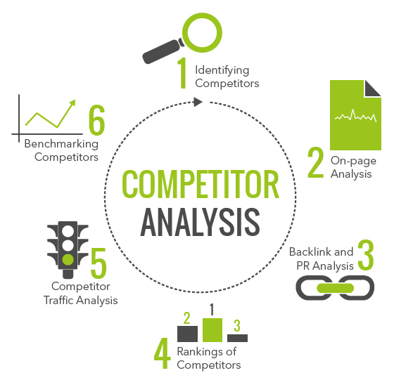 Seo company competitive analysis and advantages for Competitor research template