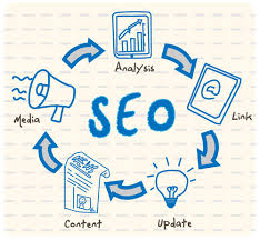 Componenets that affect SEO