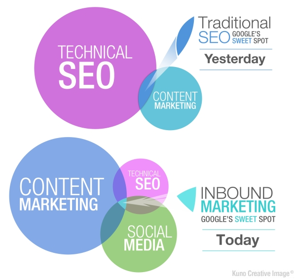 Page traffic ways in the Search Engine Optimization progress