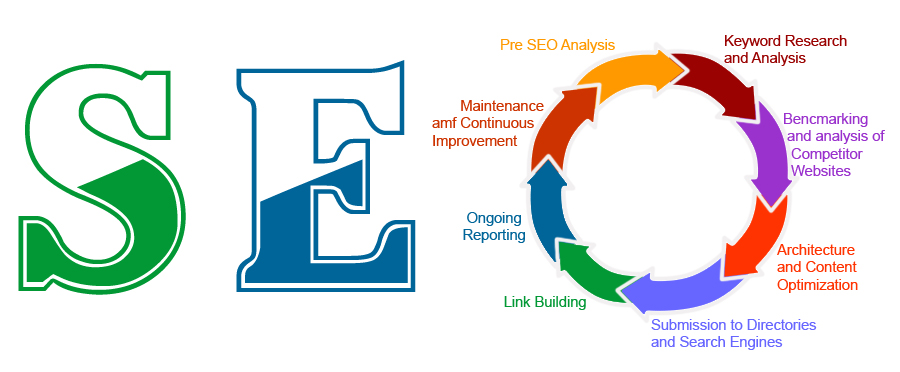 Five Reasons to Hire an Experienced SEO Company