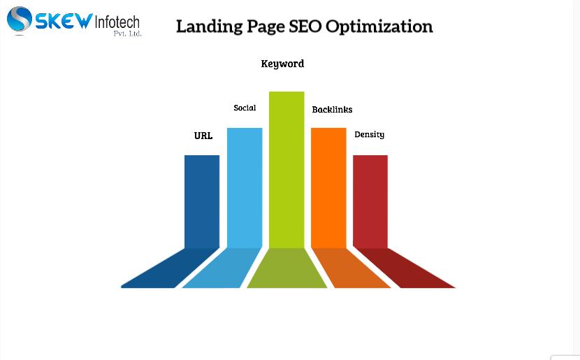 Landing Page SEO Optimization in Coimbatore